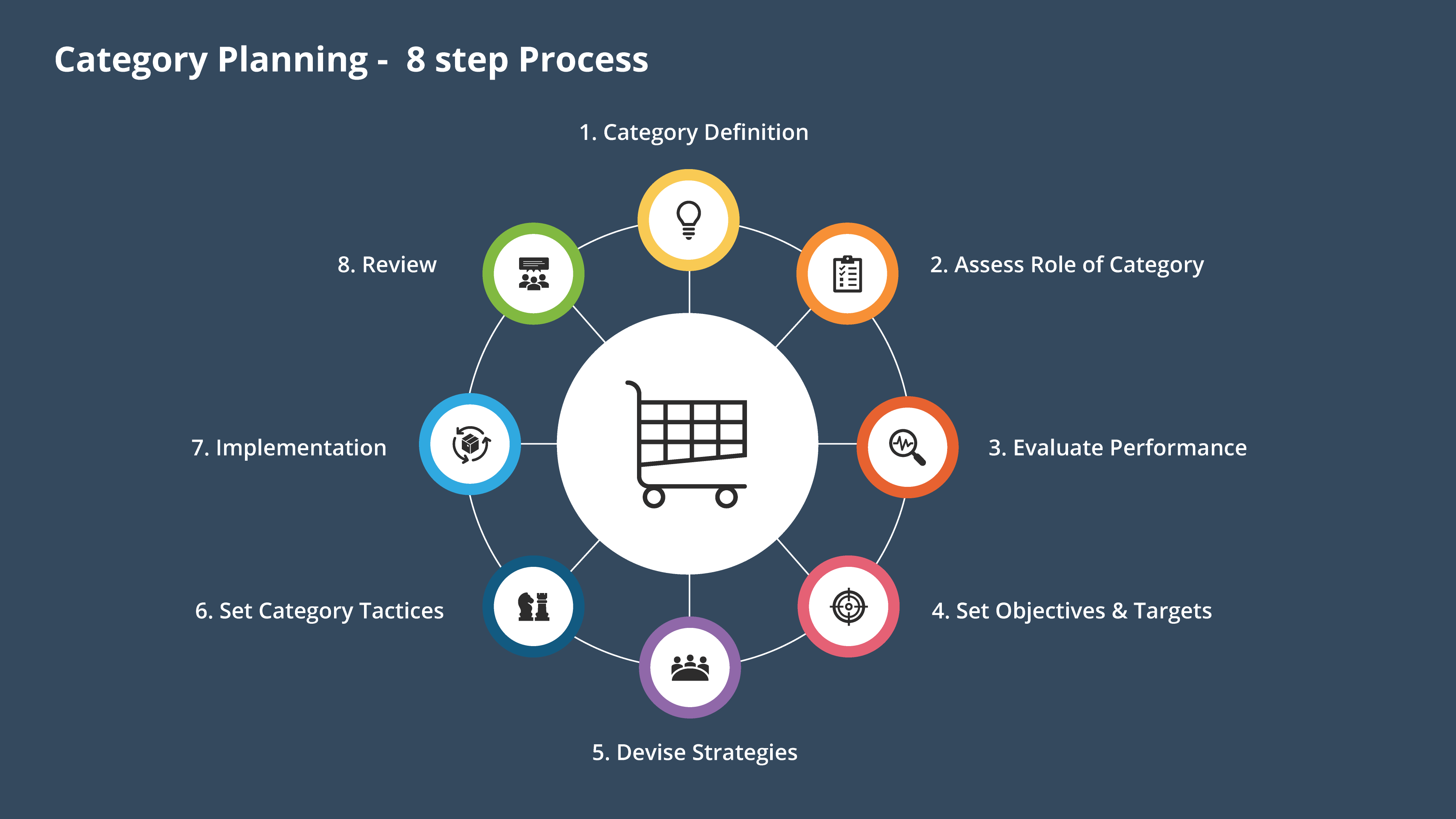 8 Step Process Category Planning